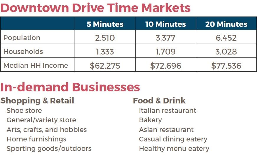 drive time markets